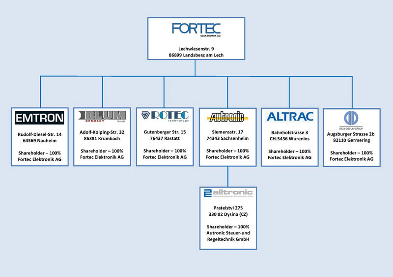 Fortec Group Structure (large)